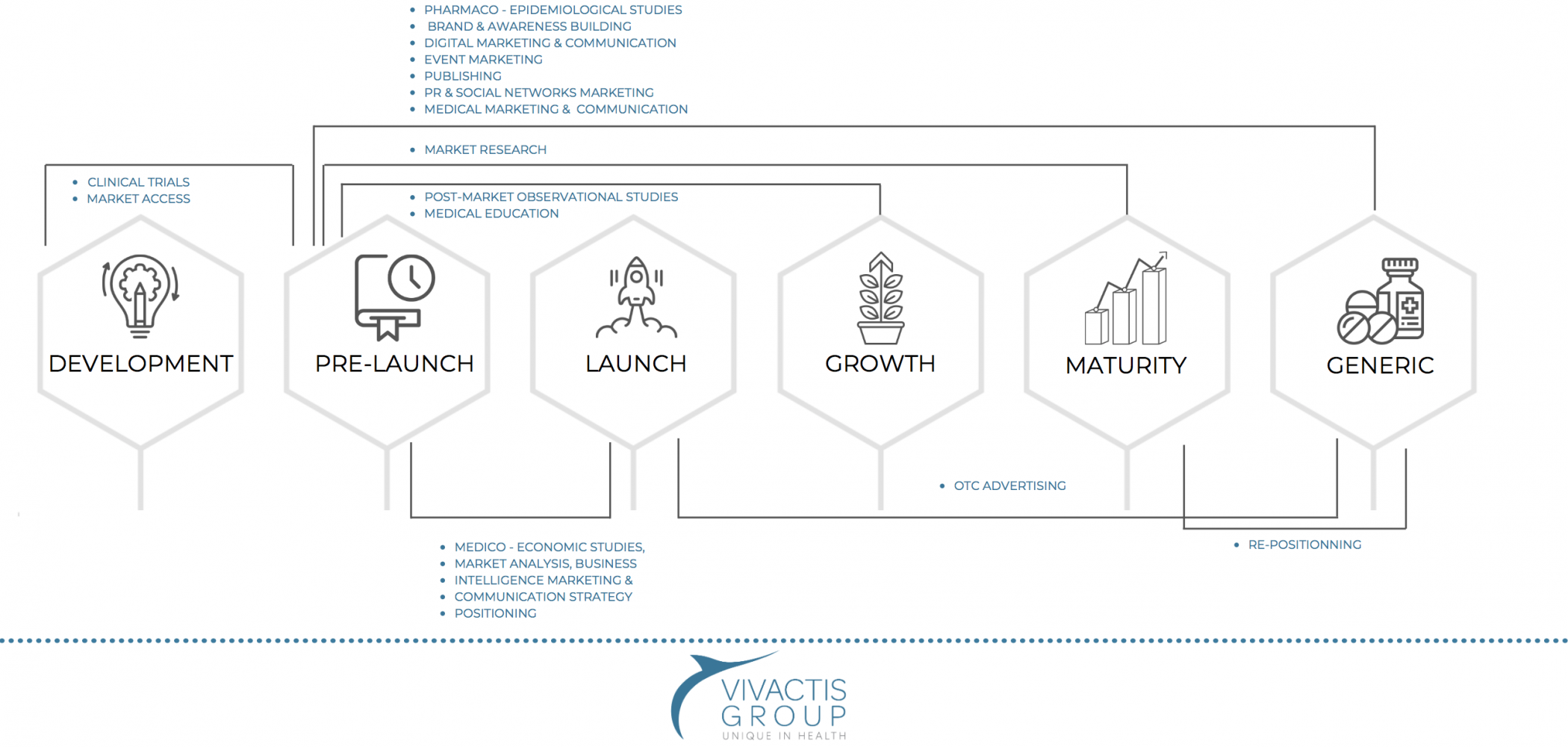 Vivactis Group_Value Chain